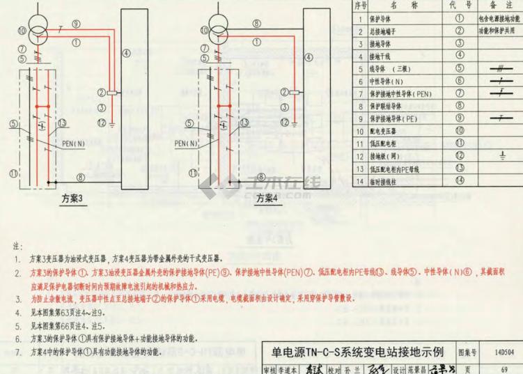 关于配电室为防止杂散电流的接地问题
