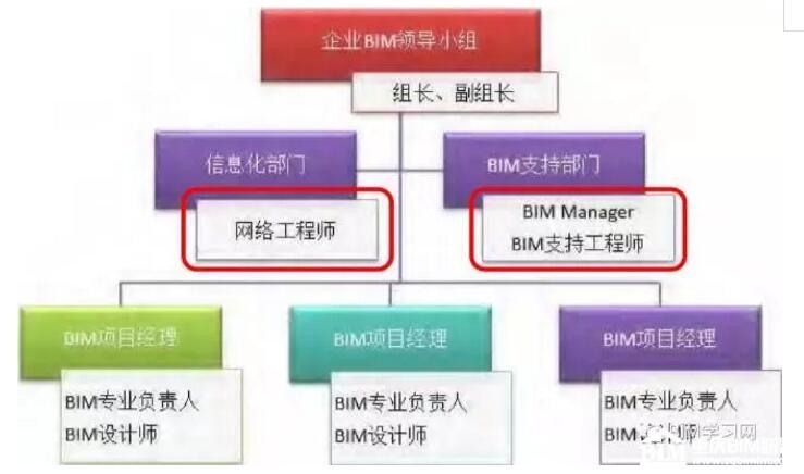 项目级BIM应用标准之BIM项目管控流程