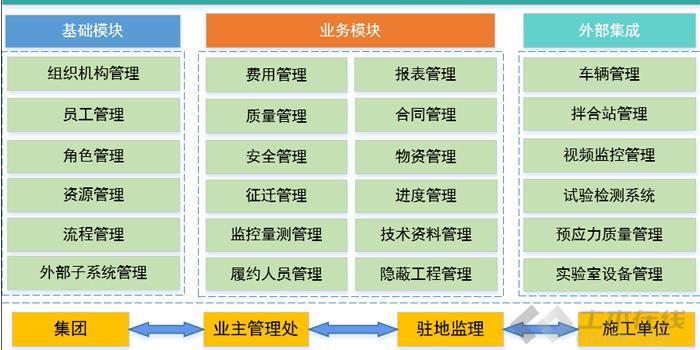 施工信息化管理图片1