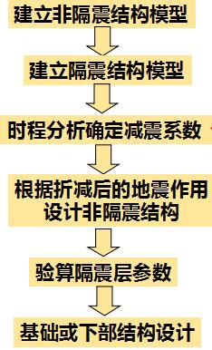 结构规范图集图片2