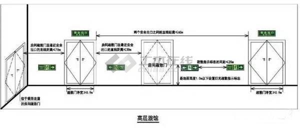 建筑规范图片2