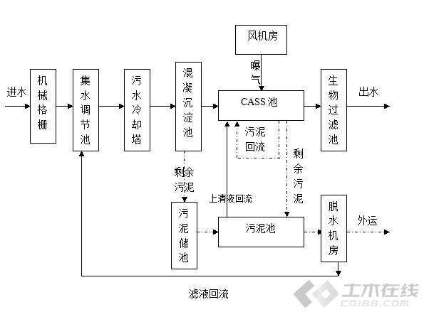 CASS工艺原理以及优缺点