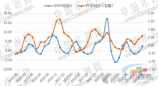 2018年三季度水泥价格指数运行监测报告