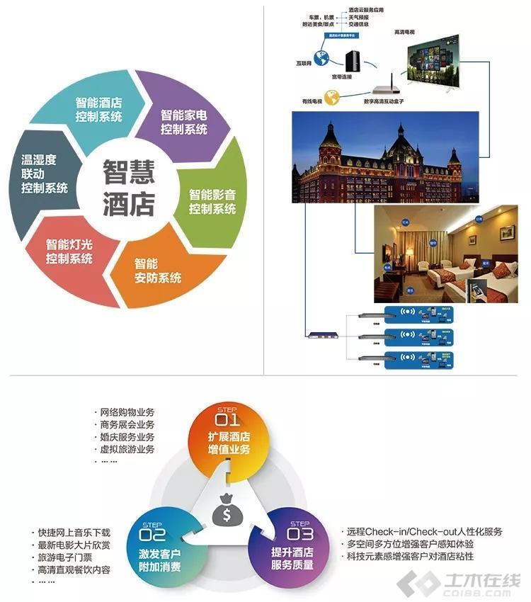 建筑智能化图片2