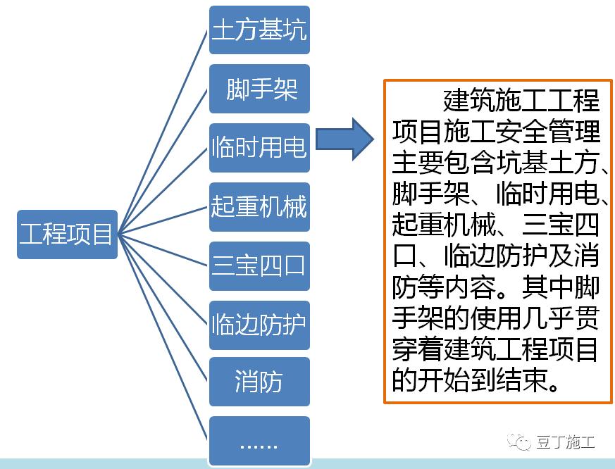 工程项目管理图片1