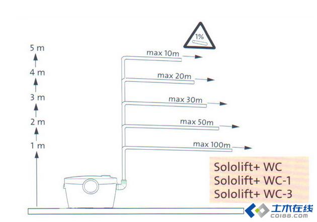 水处理成功案例:Sololift+ 污水提升器