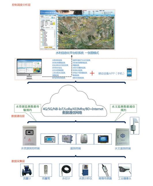 水利软件图片1