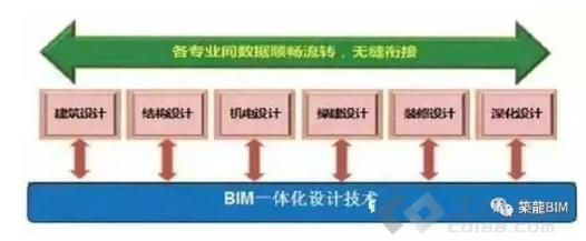 施工信息化管理图片3