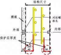 日本对混凝土保护层的控制措施,看看有啥不一样?