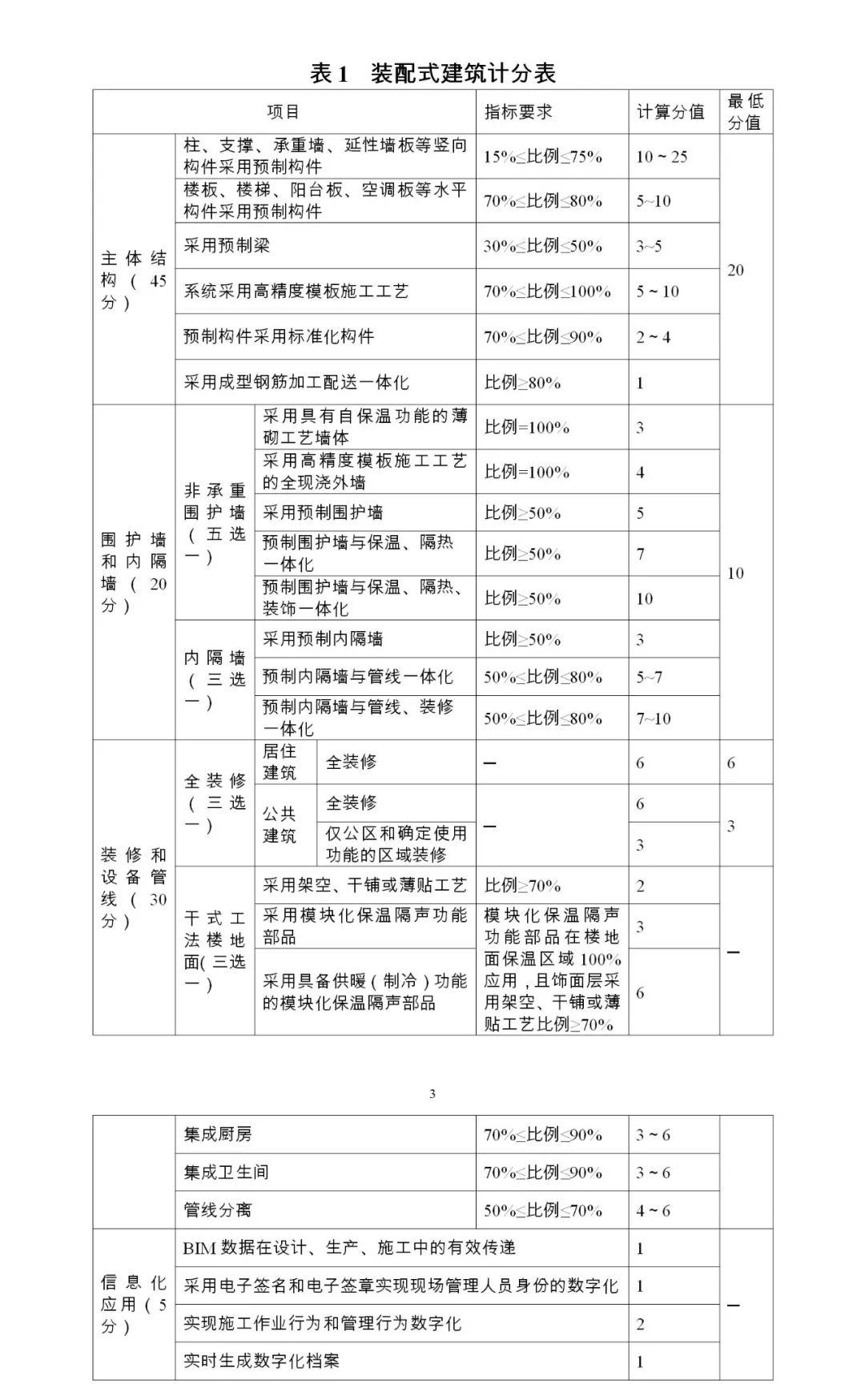 装配式规范图片2